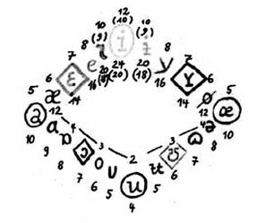 vowel square